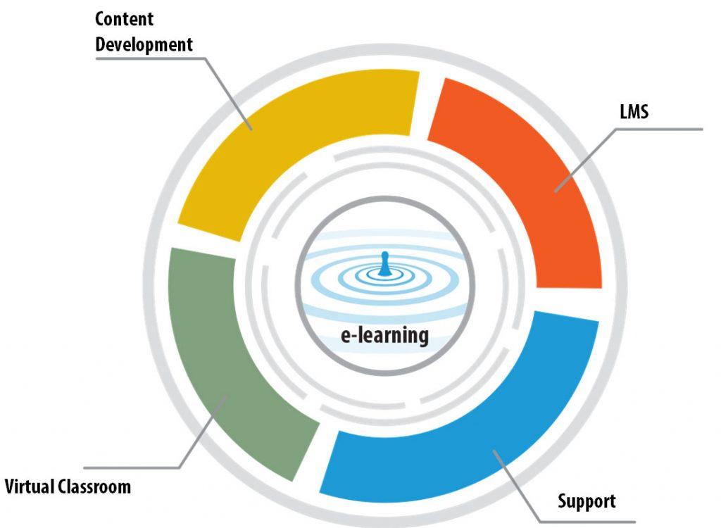 Content Development, LMS, Virtual Classroom, Support