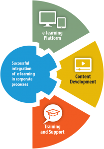 Digimagix Solutions: LMS infrastructure, Content Development, Training and Support